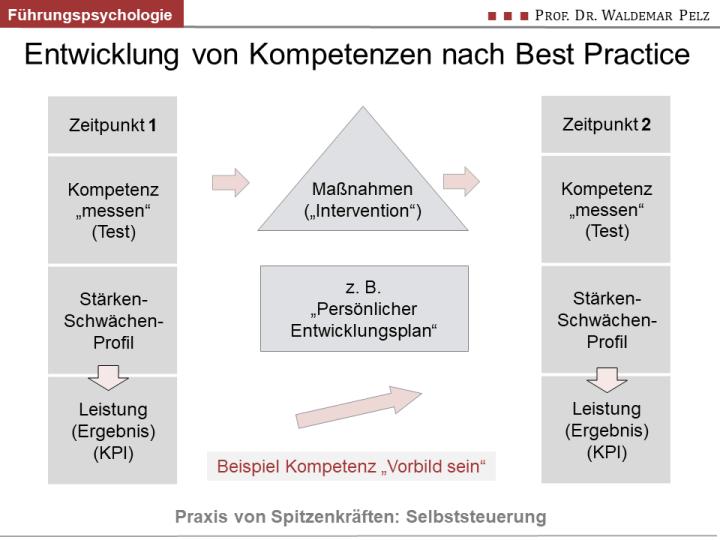 Führungskräfteentwicklung nach Best Practice