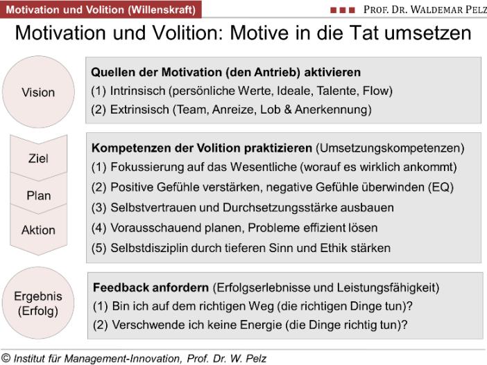 Intrinsische und extrinsische motivation definition