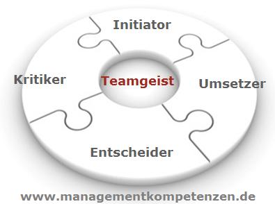 teamfhigkeit bedeutet ziele gemeinsam in erfolge umsetzen - Teamfahigkeit Beispiel