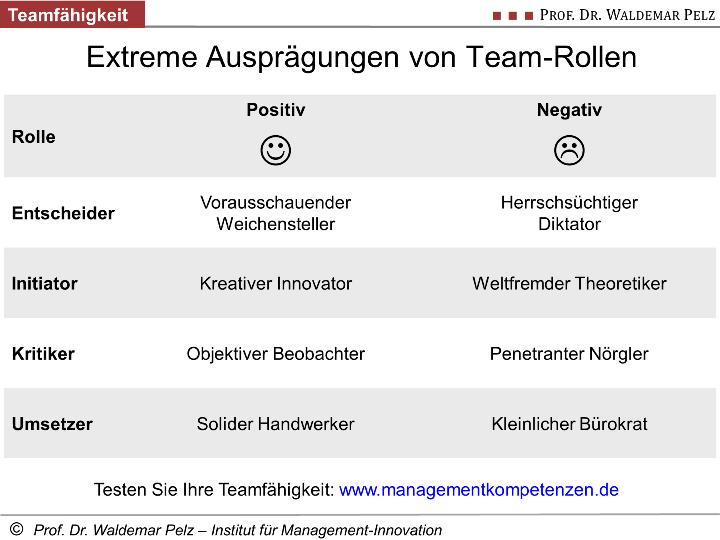 Test der Teamfähigkeit (Team-Rollen)