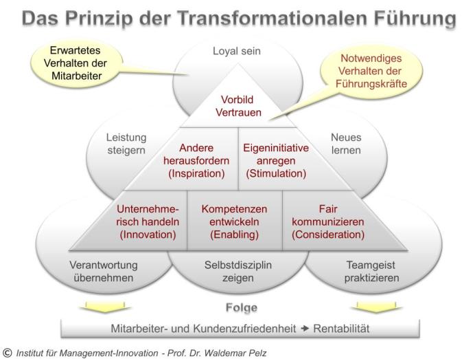 Transformationale Führung - die Führungskompetenzen